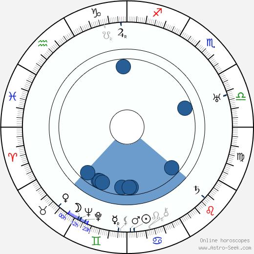 Anna Andrejevna Achmatova wikipedia, horoscope, astrology, instagram