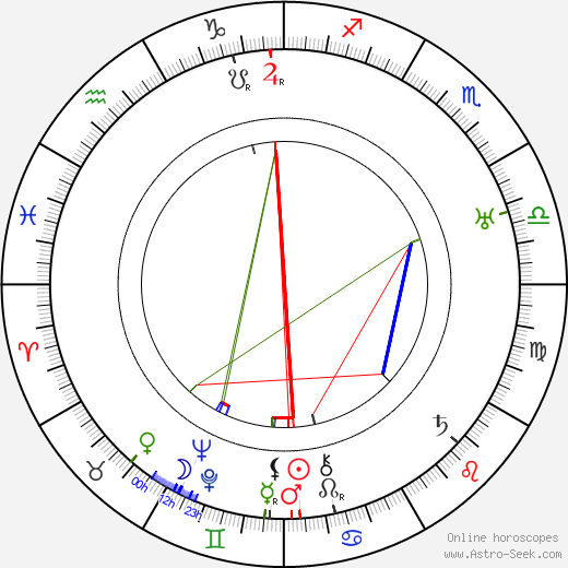 Anna Andrejevna Achmatova astro natal birth chart, Anna Andrejevna Achmatova horoscope, astrology