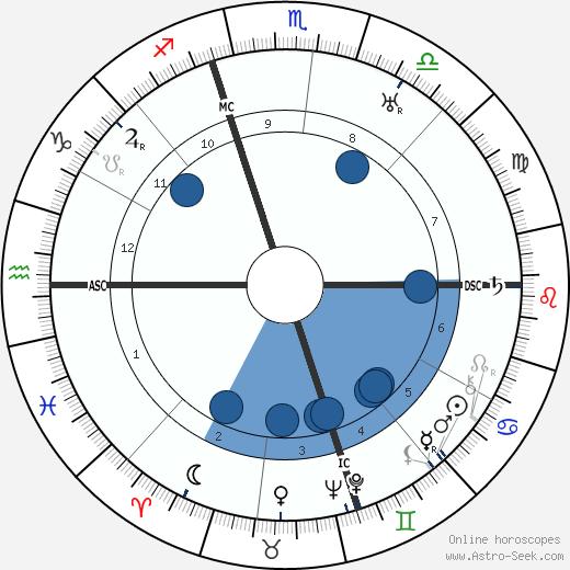 Charles E. Vouga wikipedia, horoscope, astrology, instagram