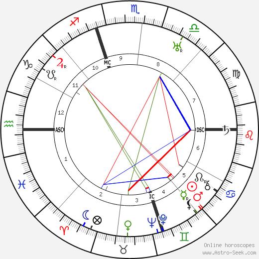 Charles E. Vouga день рождения гороскоп, Charles E. Vouga Натальная карта онлайн