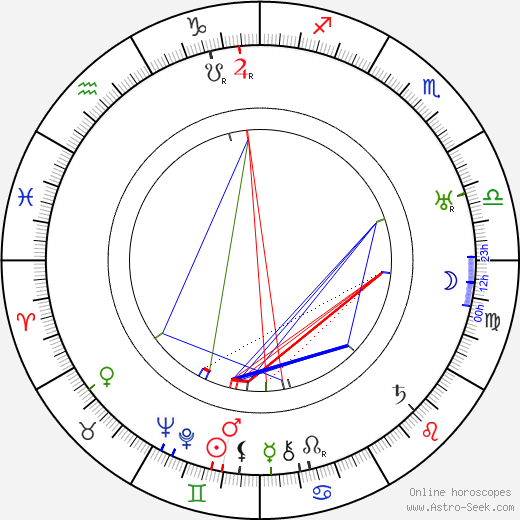 Eino Kilpi tema natale, oroscopo, Eino Kilpi oroscopi gratuiti, astrologia