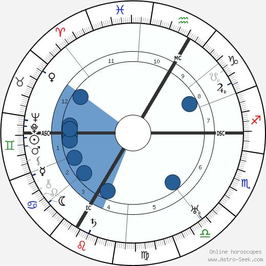 Erik Jan Hanussen wikipedia, horoscope, astrology, instagram