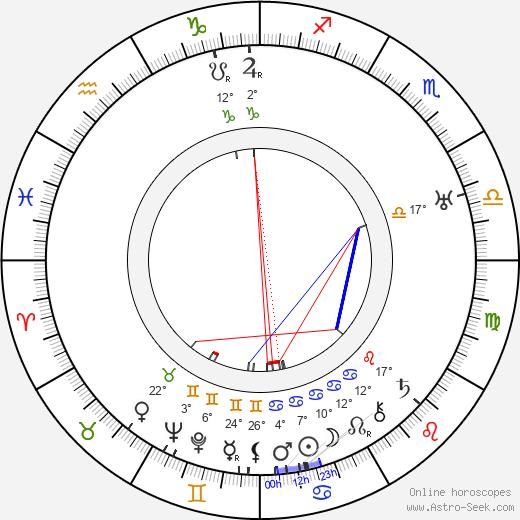 Frank Mayo birth chart, biography, wikipedia 2020, 2021