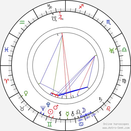 Gustav Runsten tema natale, oroscopo, Gustav Runsten oroscopi gratuiti, astrologia