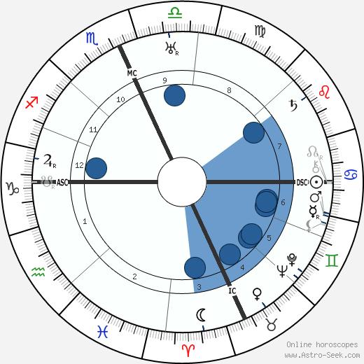 John J. O'Neill wikipedia, horoscope, astrology, instagram