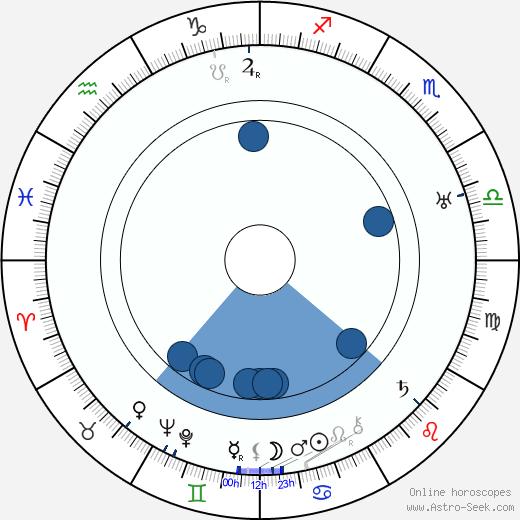 Moroni Olsen wikipedia, horoscope, astrology, instagram