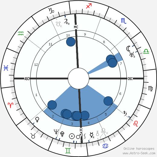 Sessue Hayakawa wikipedia, horoscope, astrology, instagram