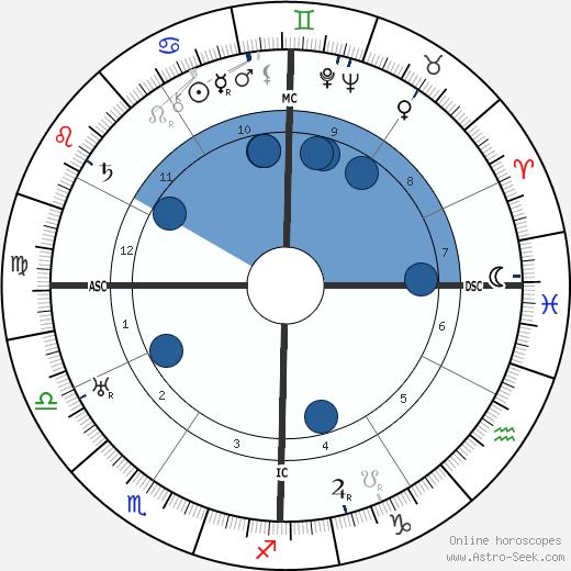 Zoe Woolfolk wikipedia, horoscope, astrology, instagram