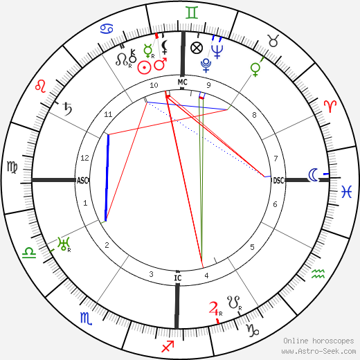 Zoe Woolfolk astro natal birth chart, Zoe Woolfolk horoscope, astrology