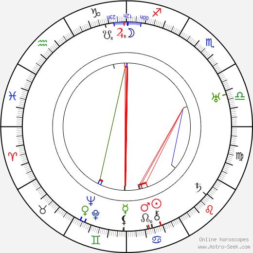 Amleto Palermi tema natale, oroscopo, Amleto Palermi oroscopi gratuiti, astrologia