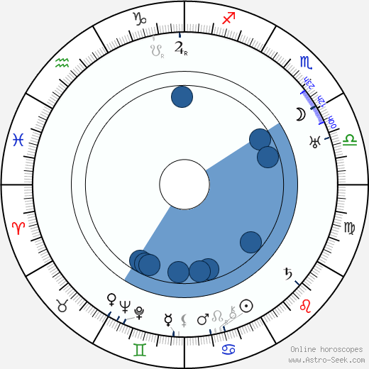 Anna Steimarová wikipedia, horoscope, astrology, instagram