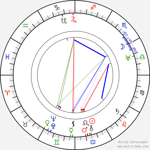 Anna Steimarová tema natale, oroscopo, Anna Steimarová oroscopi gratuiti, astrologia