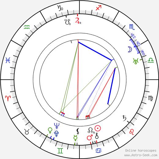Anna Steimarová astro natal birth chart, Anna Steimarová horoscope, astrology