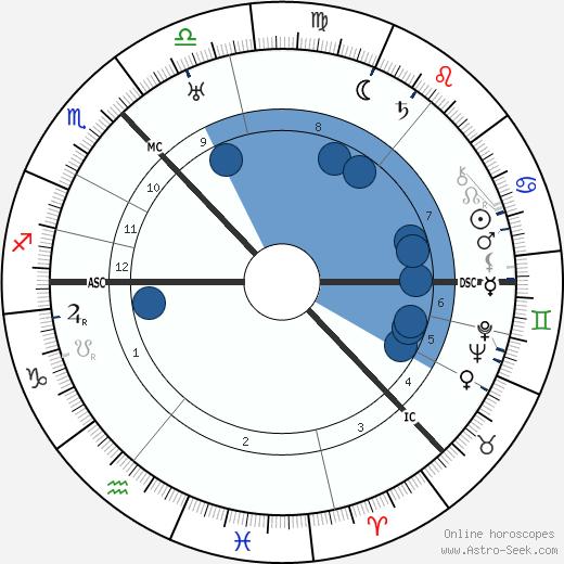 Cameron Badenoch wikipedia, horoscope, astrology, instagram