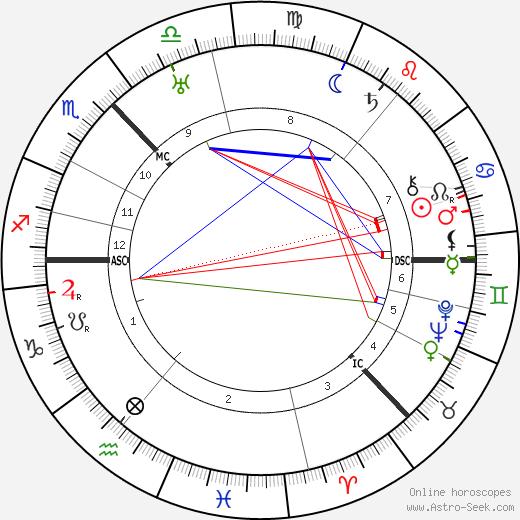 Cameron Badenoch день рождения гороскоп, Cameron Badenoch Натальная карта онлайн