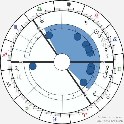 Erich Pommer wikipedia, horoscope, astrology, instagram