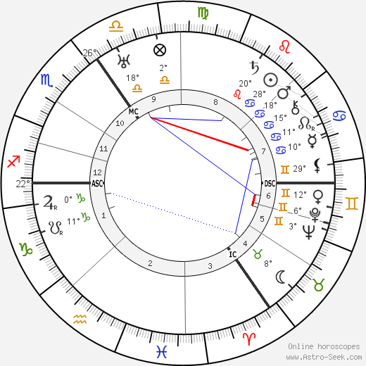 Erich Pommer birth chart, biography, wikipedia 2019, 2020