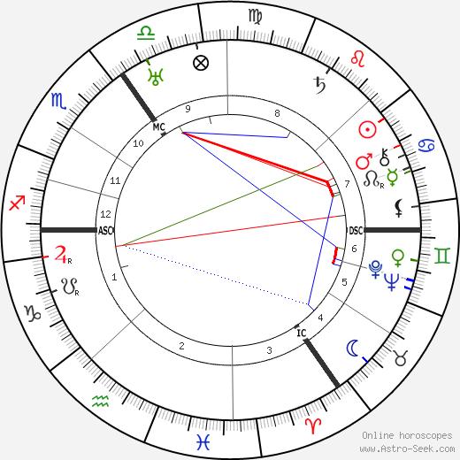 Erich Pommer astro natal birth chart, Erich Pommer horoscope, astrology