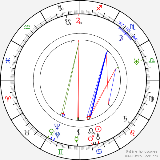Eugene Pallette astro natal birth chart, Eugene Pallette horoscope, astrology
