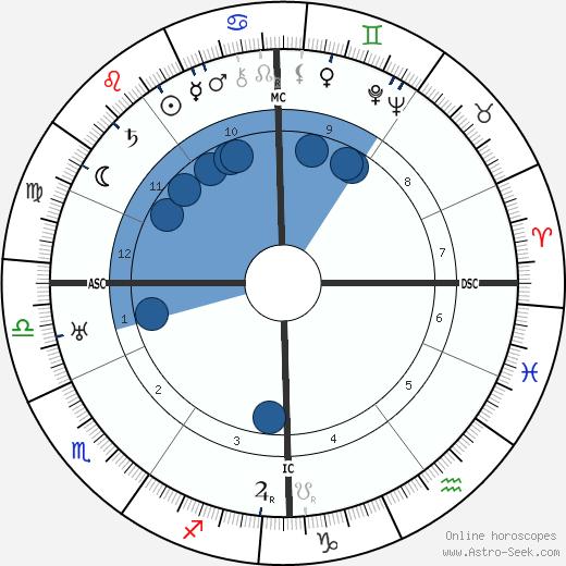 Frans Masereel wikipedia, horoscope, astrology, instagram
