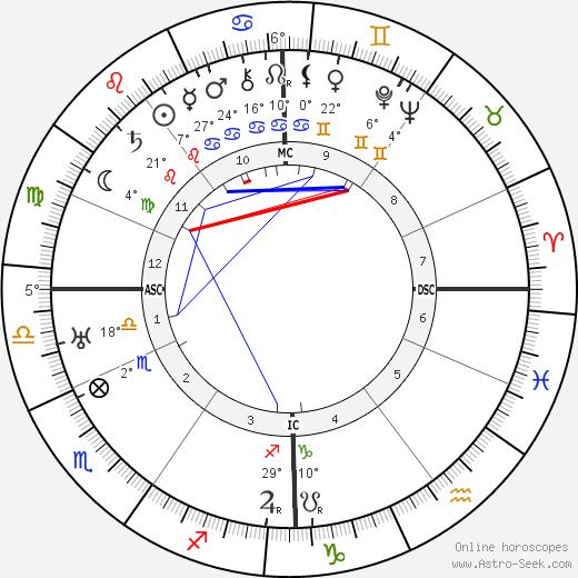 Frans Masereel tema natale, biography, Biografia da Wikipedia 2020, 2021