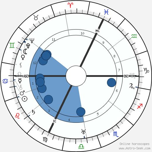 Georges Bonnet wikipedia, horoscope, astrology, instagram