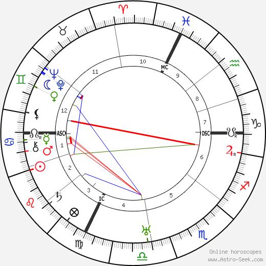 Georges Bonnet tema natale, oroscopo, Georges Bonnet oroscopi gratuiti, astrologia
