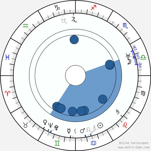 H. R. Halli wikipedia, horoscope, astrology, instagram