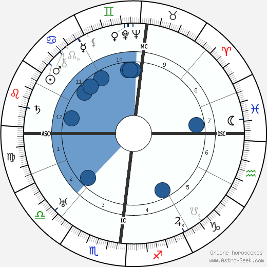 Isabelle Rivière wikipedia, horoscope, astrology, instagram