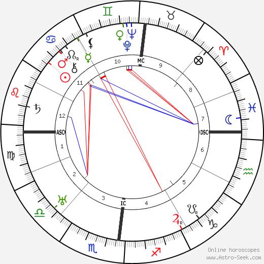 Isabelle Rivière день рождения гороскоп, Isabelle Rivière Натальная карта онлайн