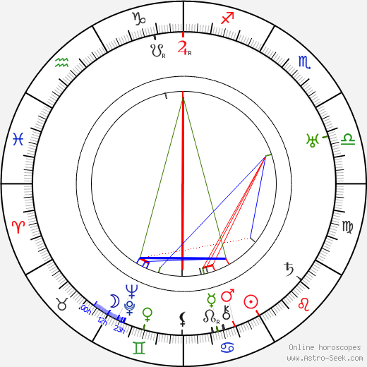 James Whale birth chart, James Whale astro natal horoscope, astrology