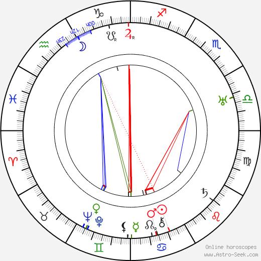 Jan Svoboda birth chart, Jan Svoboda astro natal horoscope, astrology
