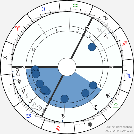 Jean Cocteau wikipedia, horoscope, astrology, instagram
