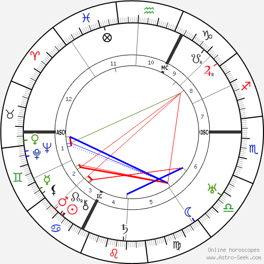 Jean Cocteau astro natal birth chart, Jean Cocteau horoscope, astrology