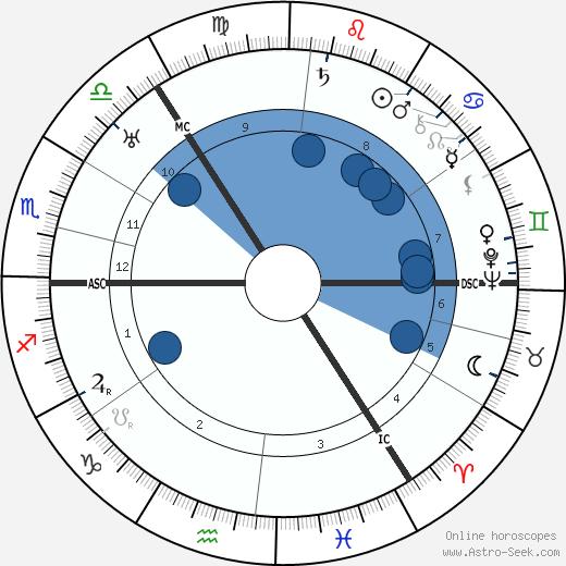 John C. Reith wikipedia, horoscope, astrology, instagram