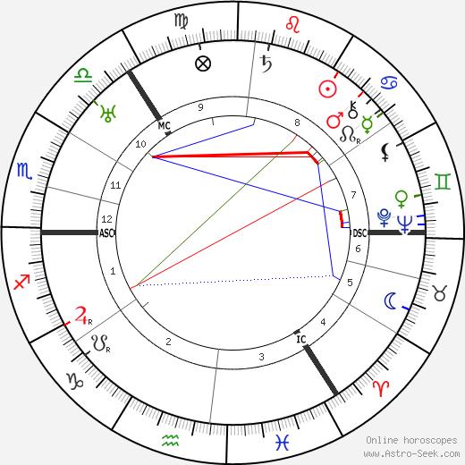 John C. Reith tema natale, oroscopo, John C. Reith oroscopi gratuiti, astrologia