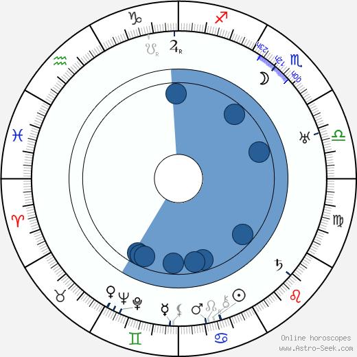 Lambert Hillyer wikipedia, horoscope, astrology, instagram