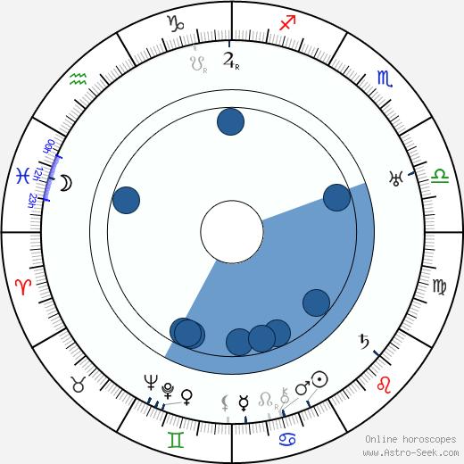 Larry Semon wikipedia, horoscope, astrology, instagram