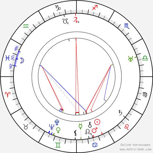 Larry Semon день рождения гороскоп, Larry Semon Натальная карта онлайн
