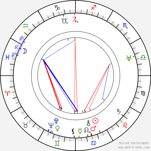 Marjorie Rambeau birth chart, Marjorie Rambeau astro natal horoscope, astrology