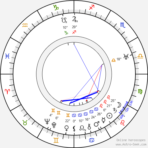 Robert de Roquebrune birth chart, biography, wikipedia 2019, 2020