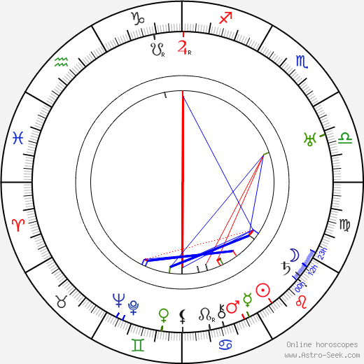 Robert de Roquebrune birth chart, Robert de Roquebrune astro natal horoscope, astrology