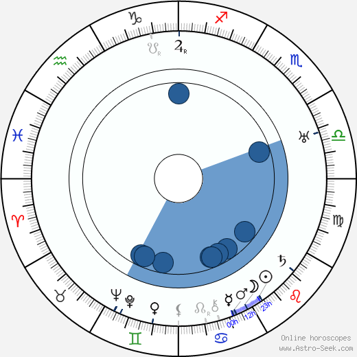Vera Karalli wikipedia, horoscope, astrology, instagram
