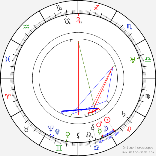 Vera Karalli birth chart, Vera Karalli astro natal horoscope, astrology