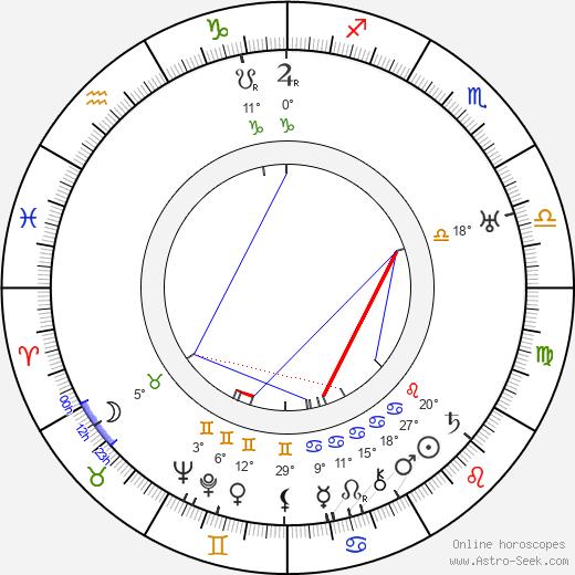Vladimir Popov birth chart, biography, wikipedia 2019, 2020