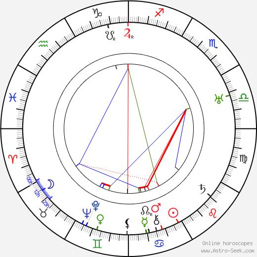 Vladimir Popov astro natal birth chart, Vladimir Popov horoscope, astrology