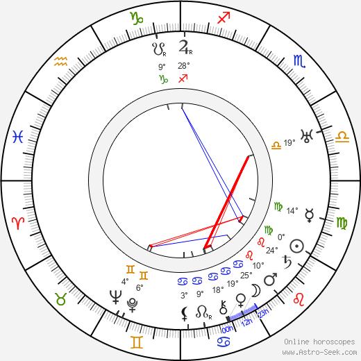Alfred Lichtenstein birth chart, biography, wikipedia 2019, 2020