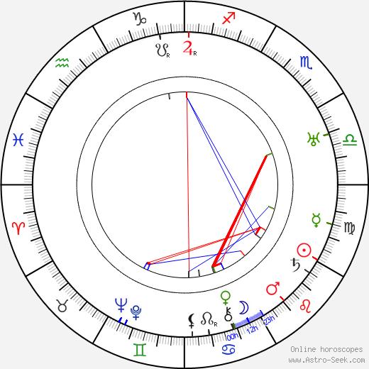 Alfred Lichtenstein birth chart, Alfred Lichtenstein astro natal horoscope, astrology