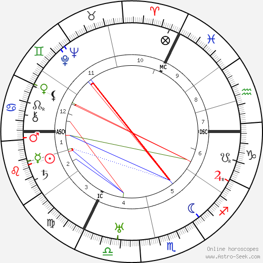 Curt Courant birth chart, Curt Courant astro natal horoscope, astrology