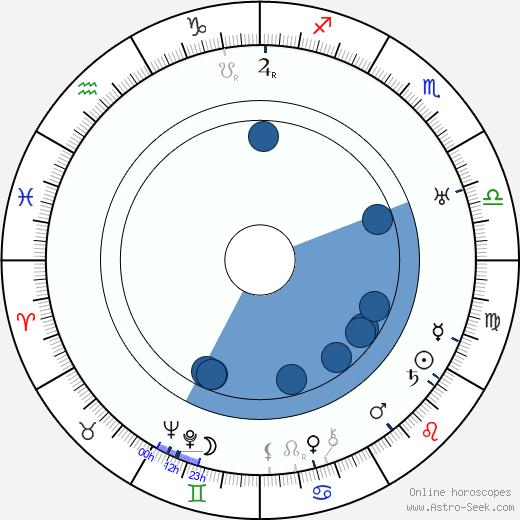 Eero Rydman wikipedia, horoscope, astrology, instagram